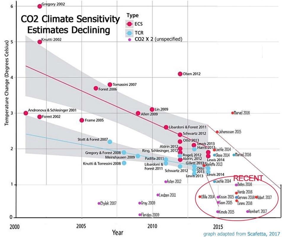 klimatkänslighet 2