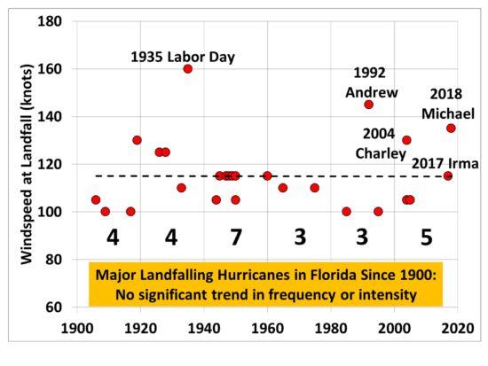 Florida-major-hurricanes