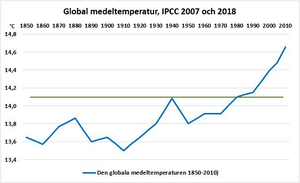 GT 1 IPCC