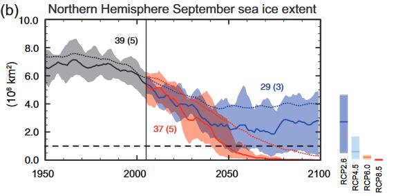 IPCC isutbredning