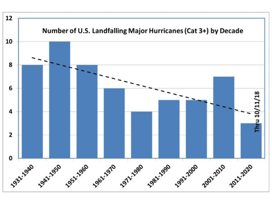 Major-landfalling-US-hurricanes-by-decade