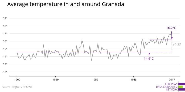 medeltemperatur Granada