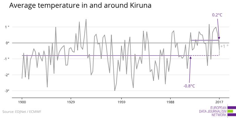medeltemperatur Kiruna