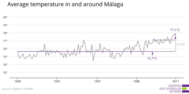 medletemperatur Malaga