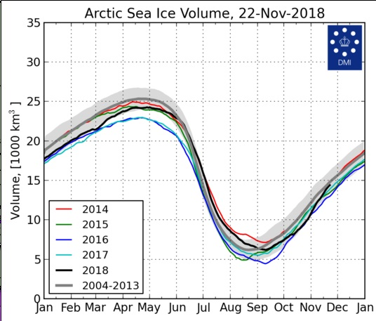 Arctic_Ice_Volume_20181122