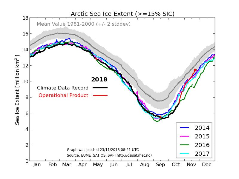 Arctic_SeaIce_extent_181123