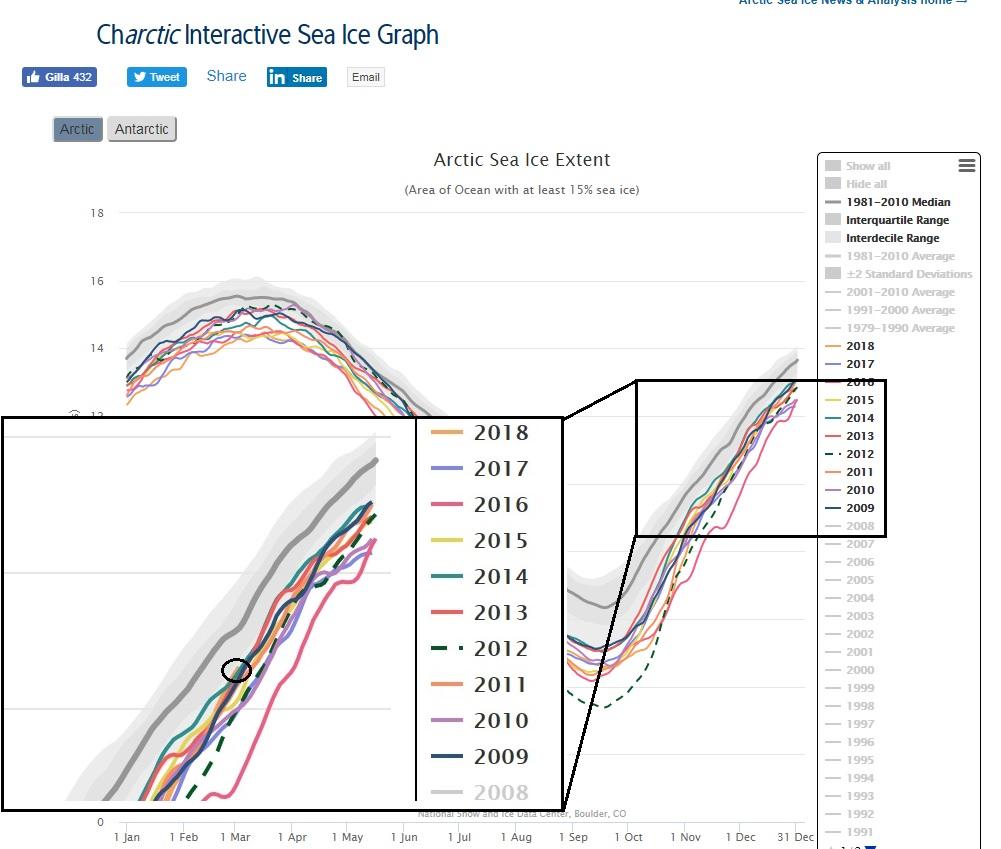 Arktis 10 år