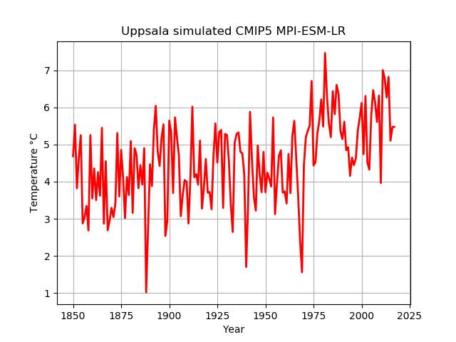 En körning med en klimatmodell för Uppsala (årsmedeltemperaturer)