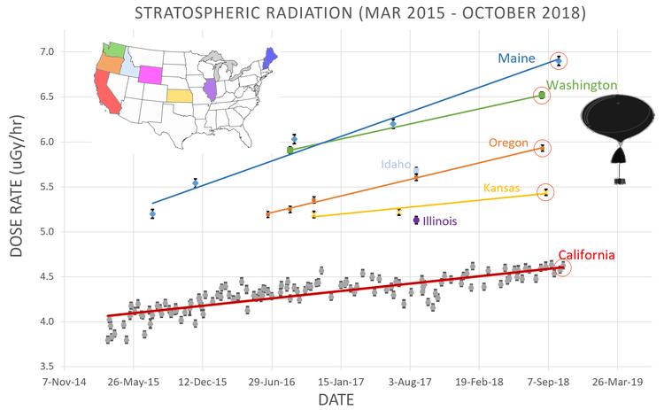 strålning i stratosfären