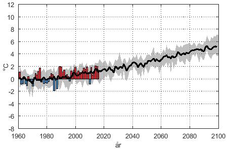 SMHIs klimatscenario för Uppsala län (RCP8.5)
