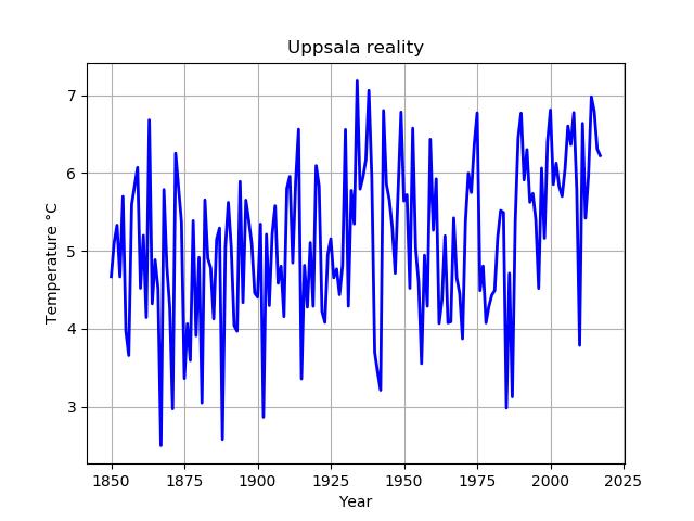 Uppmätta värden för Uppsala (årsmedeltemperatur)