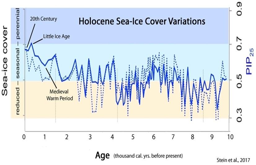 Holocene ice