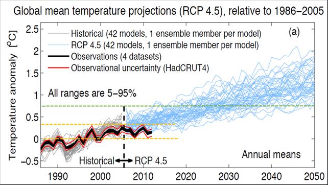 Temperaturutveckling RCP4,5