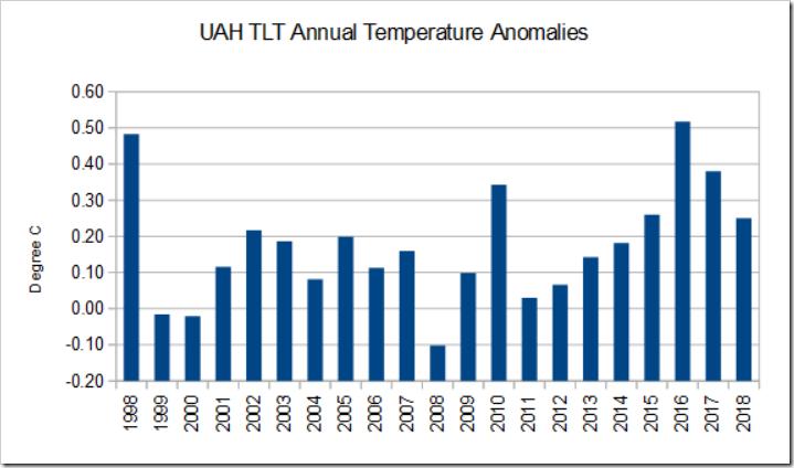UHA temp anomali
