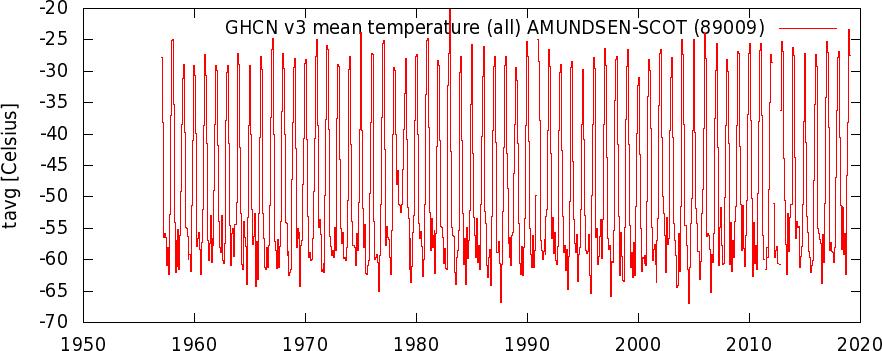 AmundsenScotBasenTemperaturerClimexp