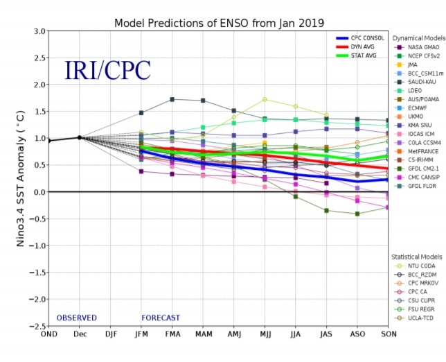 Enso_forecast_Jan_2019