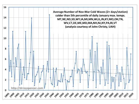 Nov-Mar-cold-waves-550x413