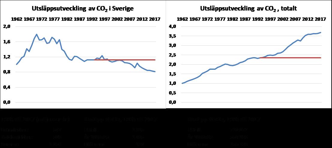 Utsläppsutveckling