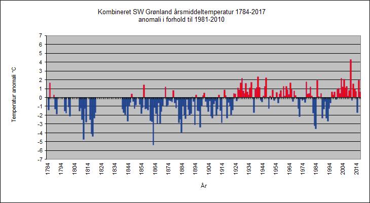 Bild från DMI: Klimaet på Grønland
