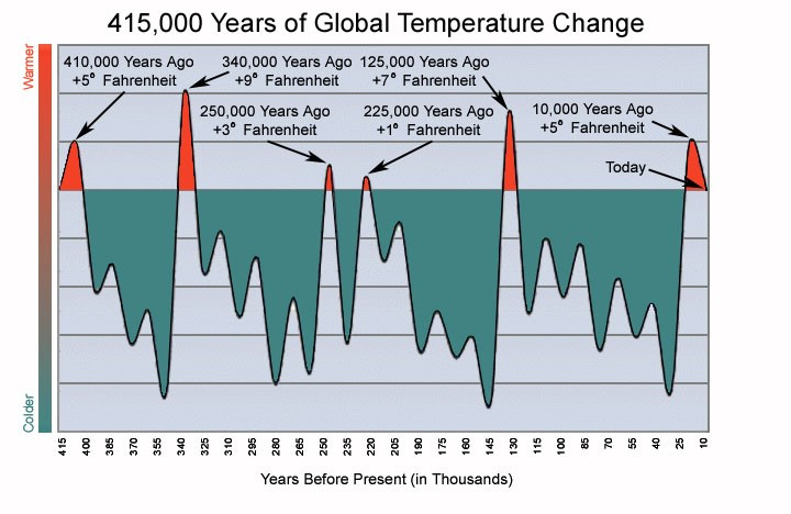 415 år global temperatur