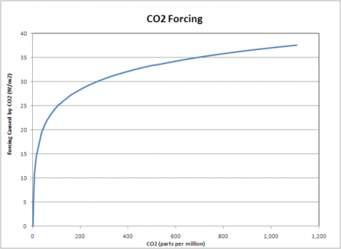 climate sensitivity 2