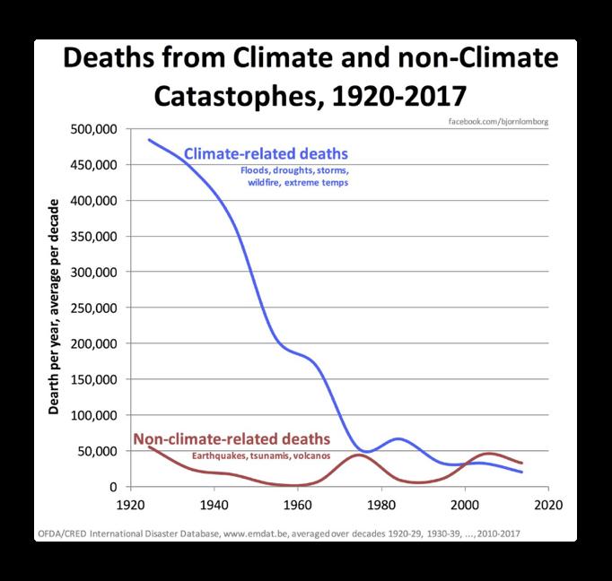 dödsfall klimat