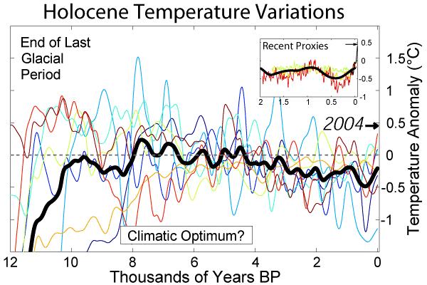 holocene temperatur