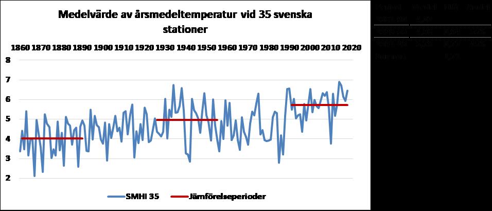 Sverigesmedeltemperatur 30 år
