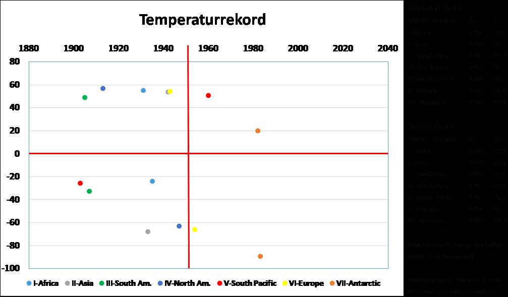 Temperaturrekord WMO