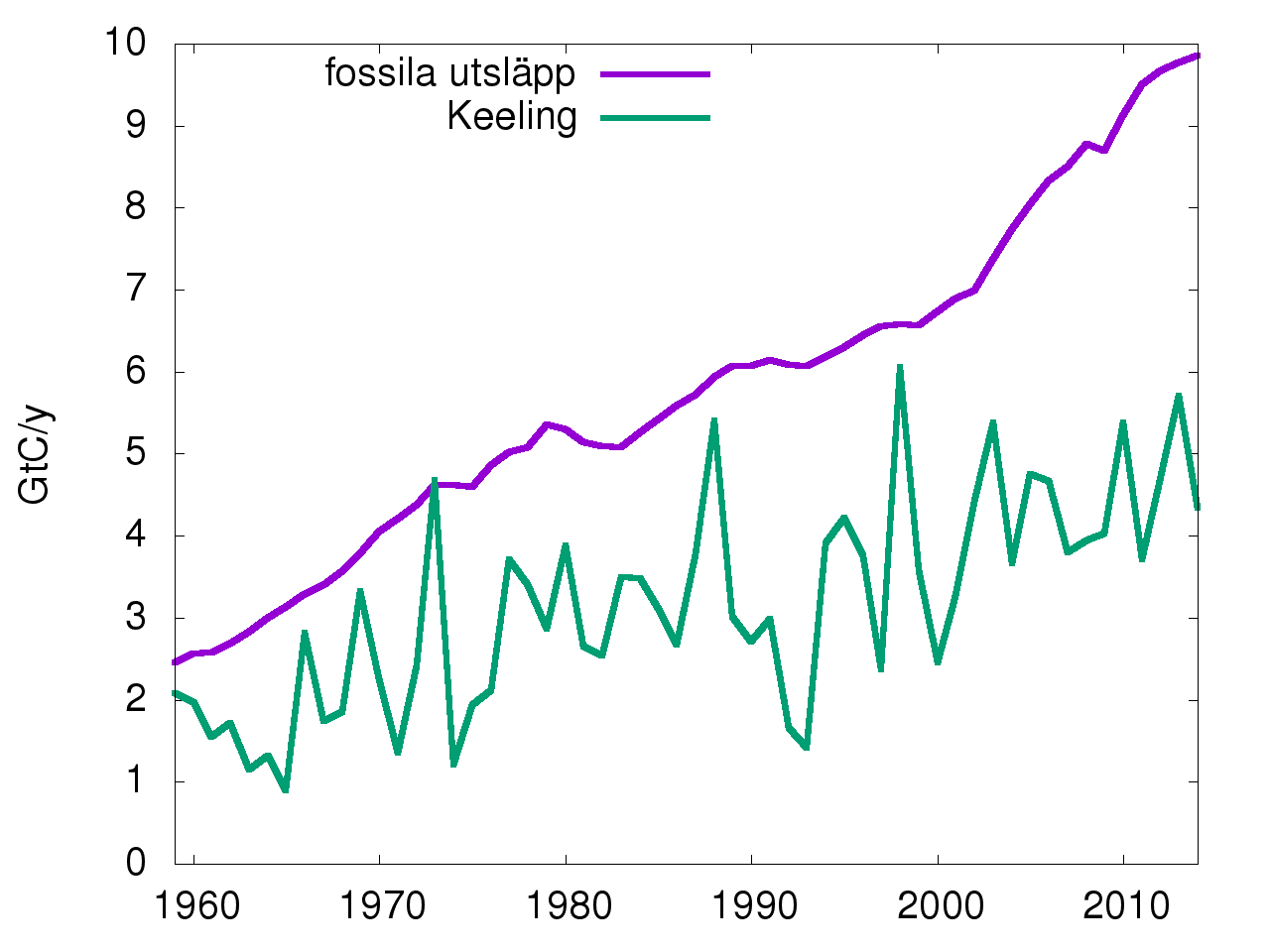 CO2-utsläpp vs keeling
