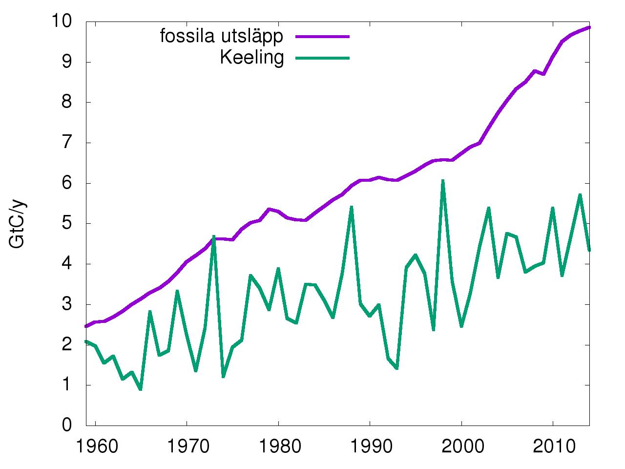 CO2-utsläpp vs keeling