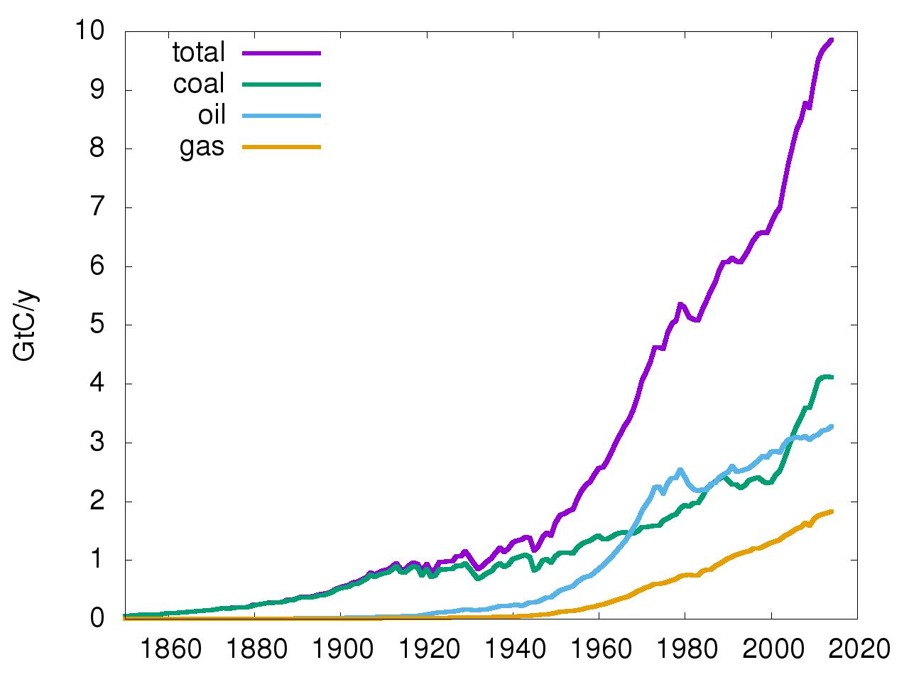 CO2-utsläpp