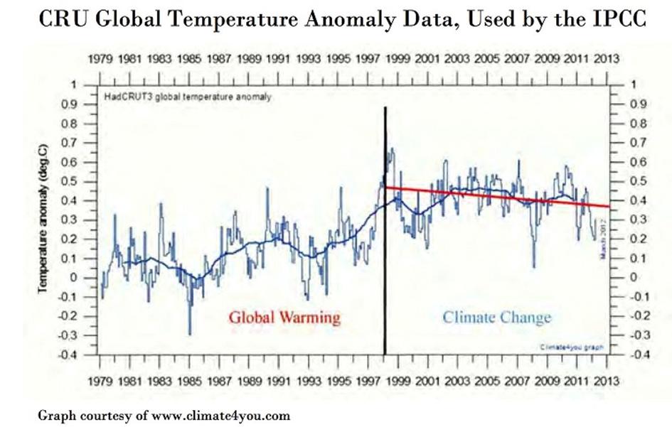 Global temp CRU