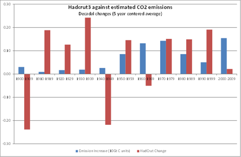 Hadcrut vs co2