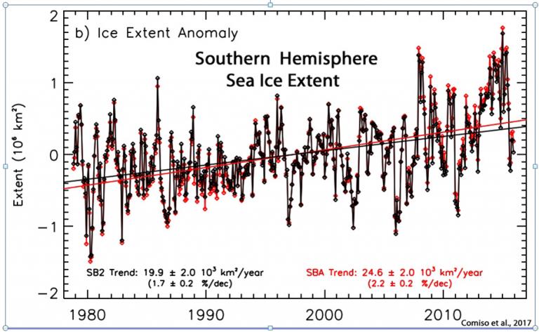 isutbredning antarktis