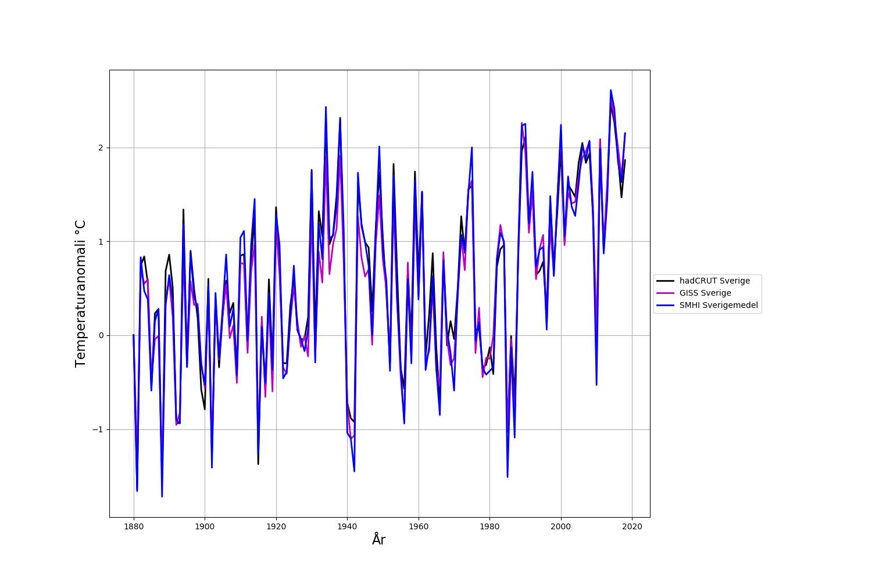 Jämförelse mellan SMHIs sverigemedel, HadCRUT och GISS