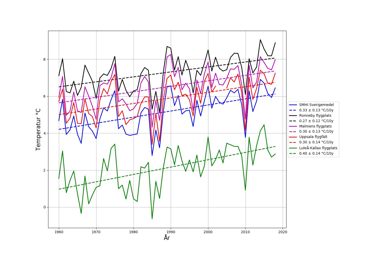 Jämförelse mellan 4 relativt opåverkade mätstationer vid flygplatser och SMHIs Sverigemedel