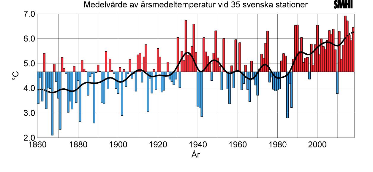 SMHIs klimatindikator för temperatur enligt SMHI. Den svarta linjen är ett tioårsmedelvärde.