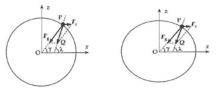 Coriolis och gravitation
