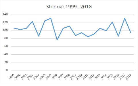 Stormar 1999 - 2018