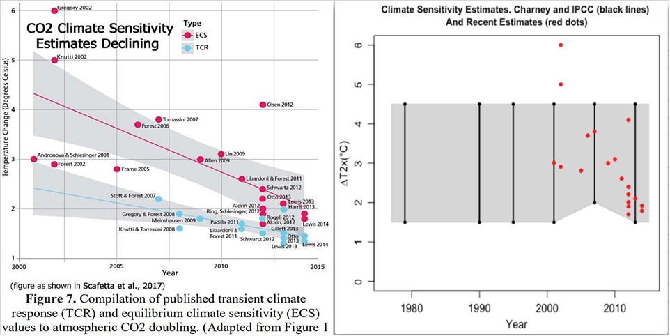 Klimatkänslighet