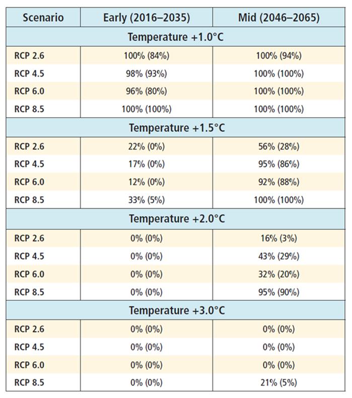 Temperaturgränser