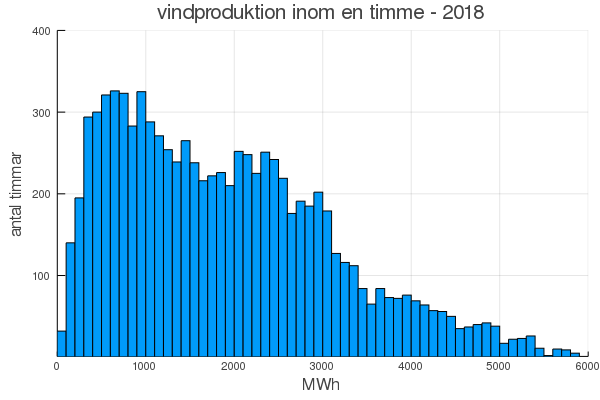 2018-windh