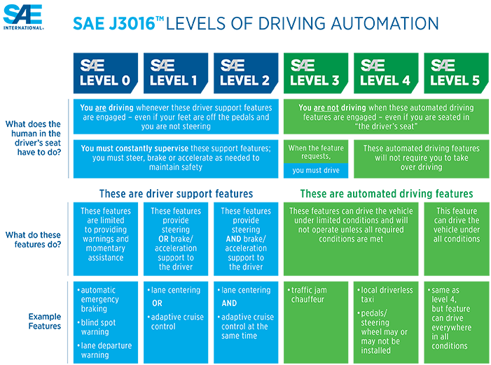 SAE_j3016-levels-of-automation