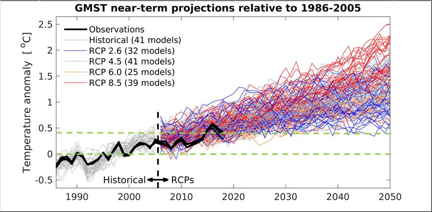 Temperaturutveckling 2018
