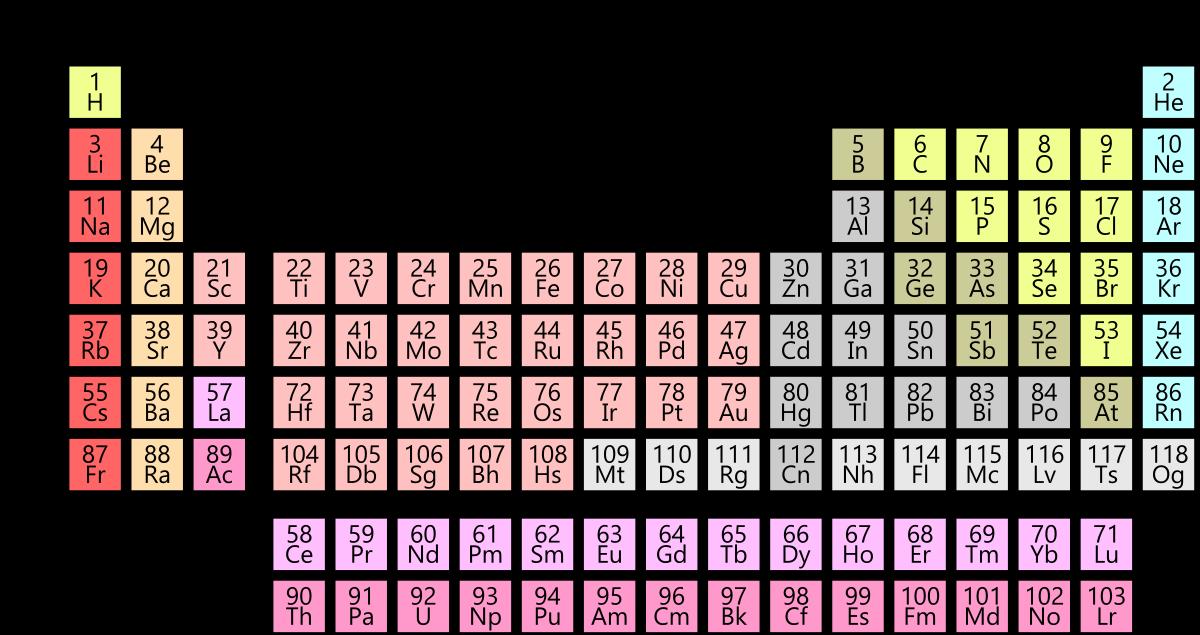 periodiska