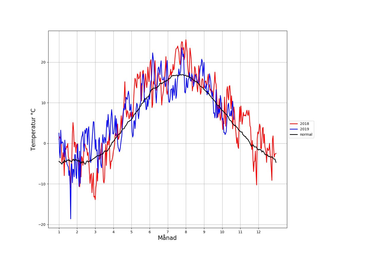 Jämförelse mellan åren 2018 och 2019 för Uppsala
