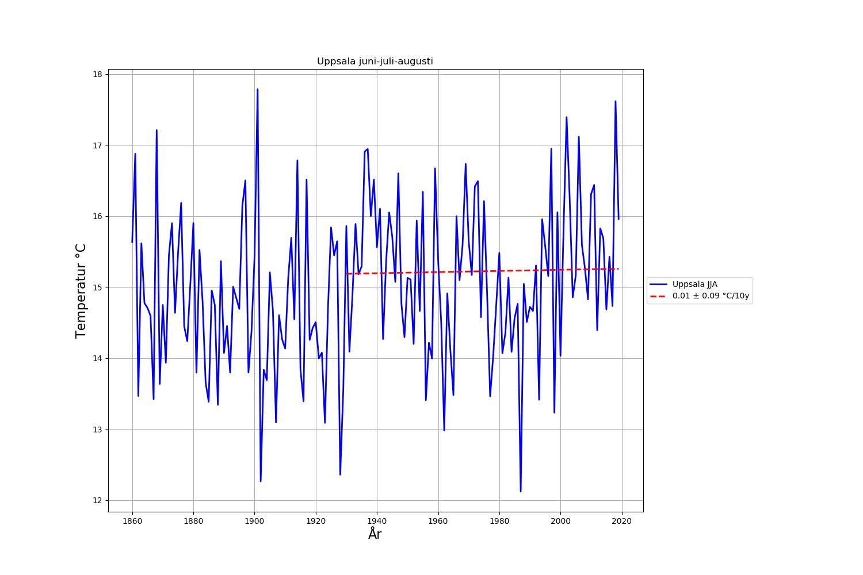 Uppsalas medeltemperatur för sommaren (juni-juli-augusti)     Uppsalas medeltemperatur för sommaren (juni-juli-augusti)