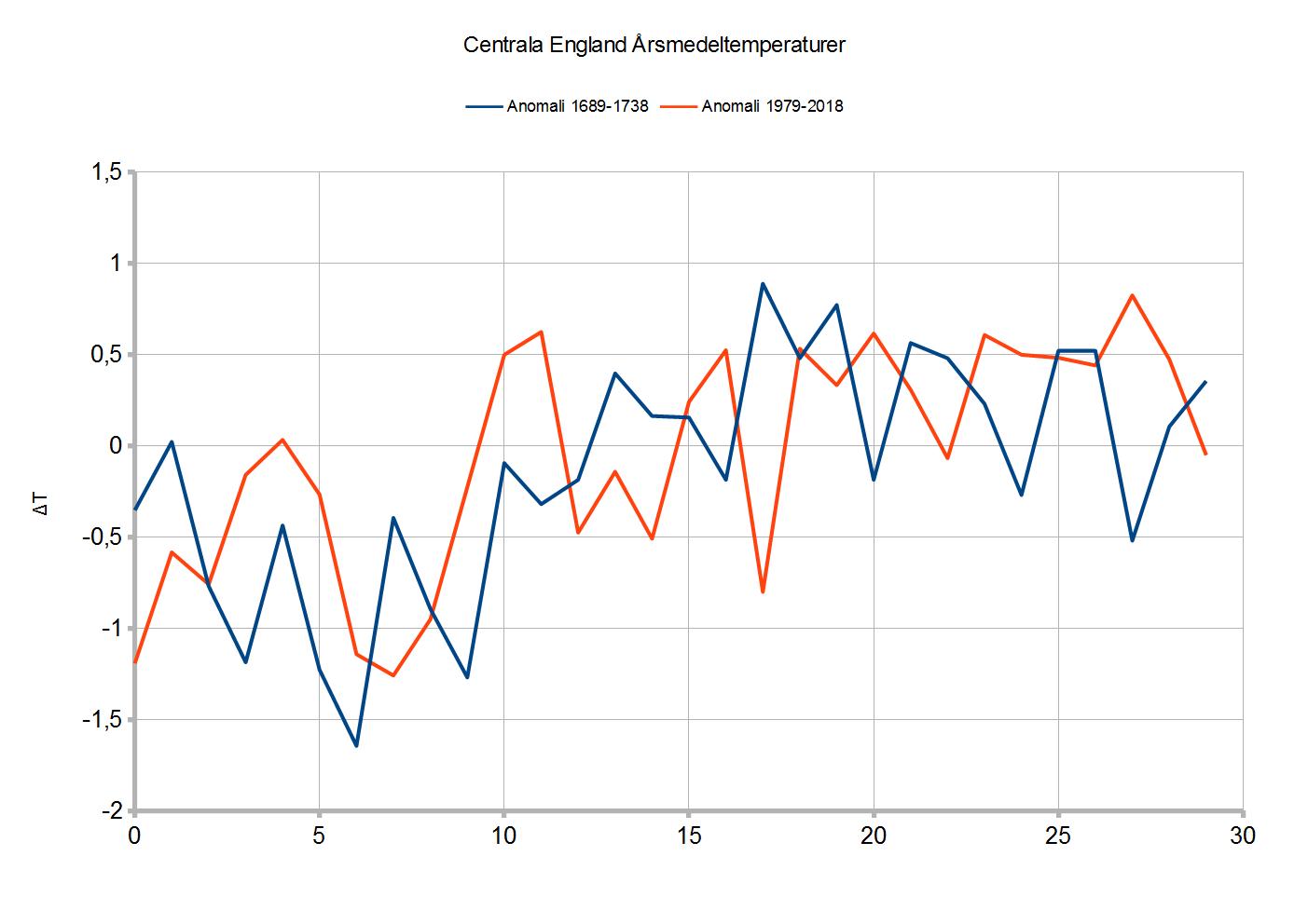 CET_Jämförelse_Två_Perioder
