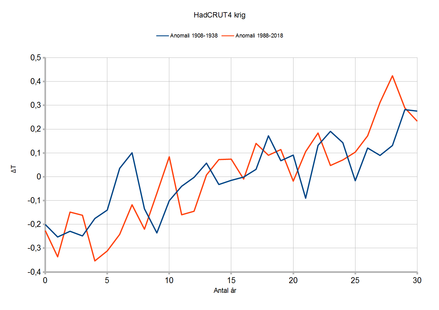 HadCRUT4_jämförelse_Två_Perioder